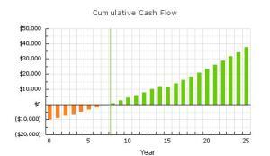 cashflow_chart_jpgraph