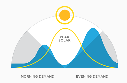 Tesla Powerwall - a great step towards energy independence for the average home. (2/2)