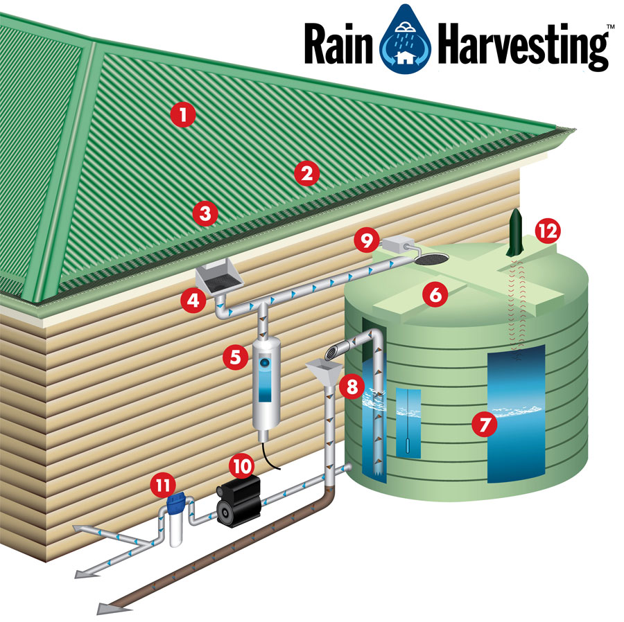 Rainwater collection - one more step towards sustainable ressources (2/3)