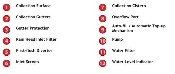 Rainwater collection - one more step towards sustainable ressources (3/3)